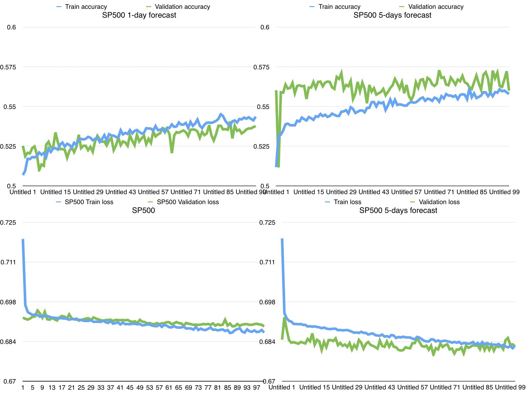 RNN-stocks-prediction